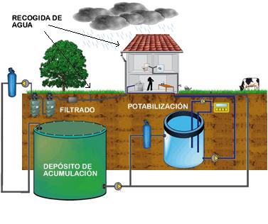 Aguas pluviales - Recogida aguas pluviales ...